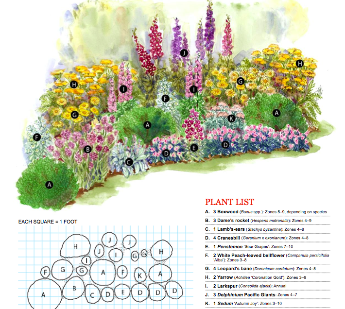 Bold Cottage Cottage Garden Plan From Better Homes Gardens Www Bhg Com Bold Cottage Garde In 2020 Cottage Garden Plan Flower Garden Plans Garden Design Plans