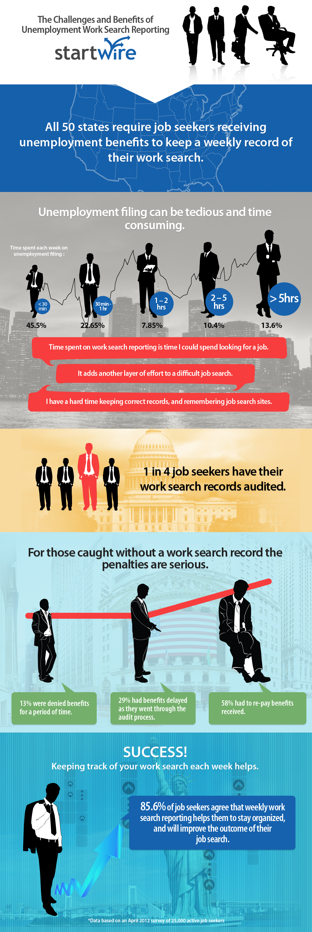 Unemployment work search requirements from
