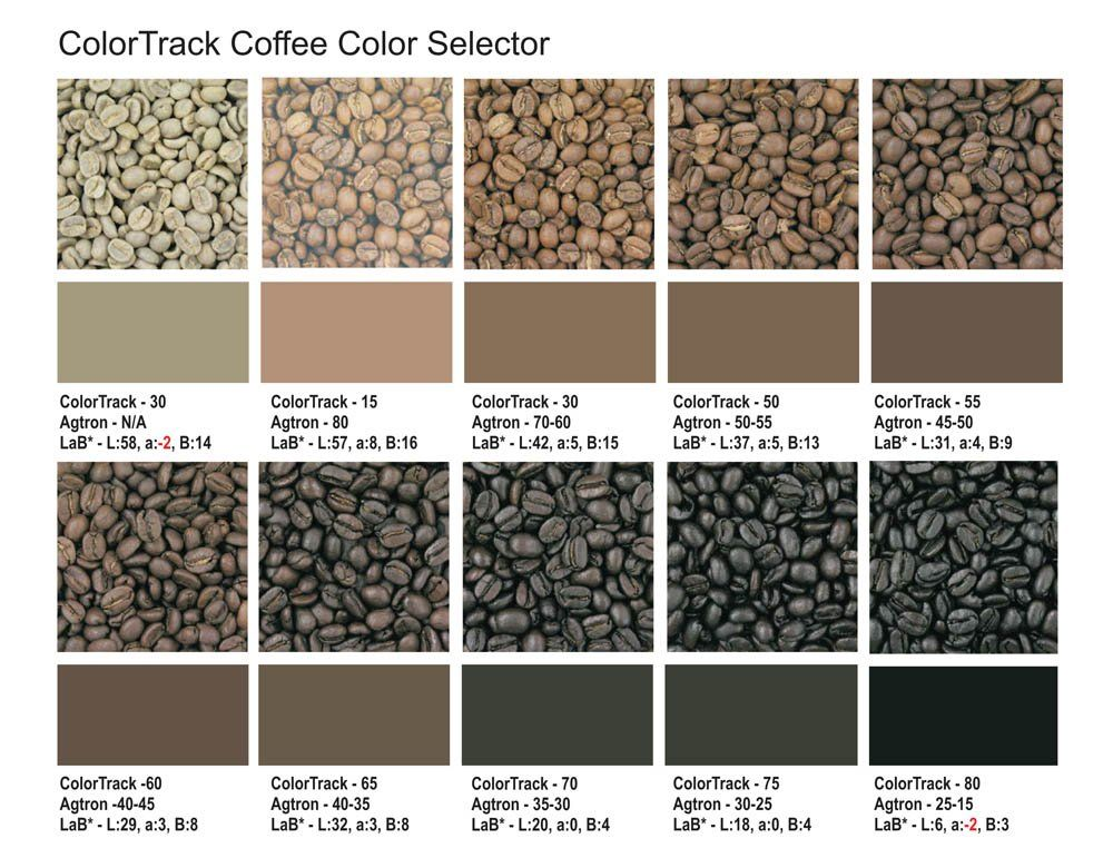 Color Chartr Colorselectorcl Coffee Coffee Coffee