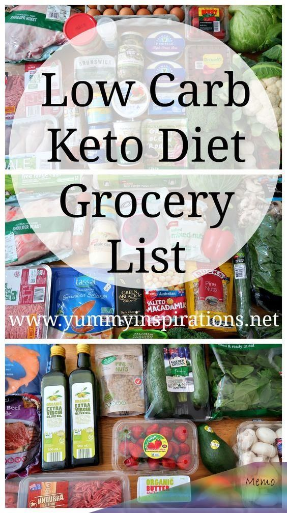 Low Carb Grocery List Keto Diet friendly foods which