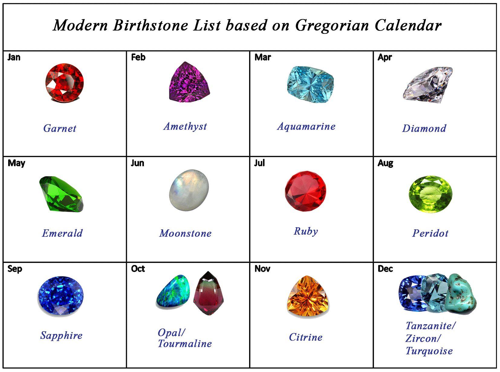 My birthday is on October Birthstones, Modern birthstone