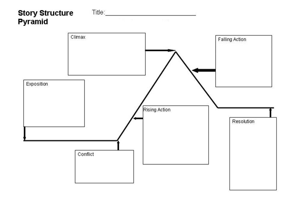 Story Structure Graphic Organizer Havpa Drama Teaching