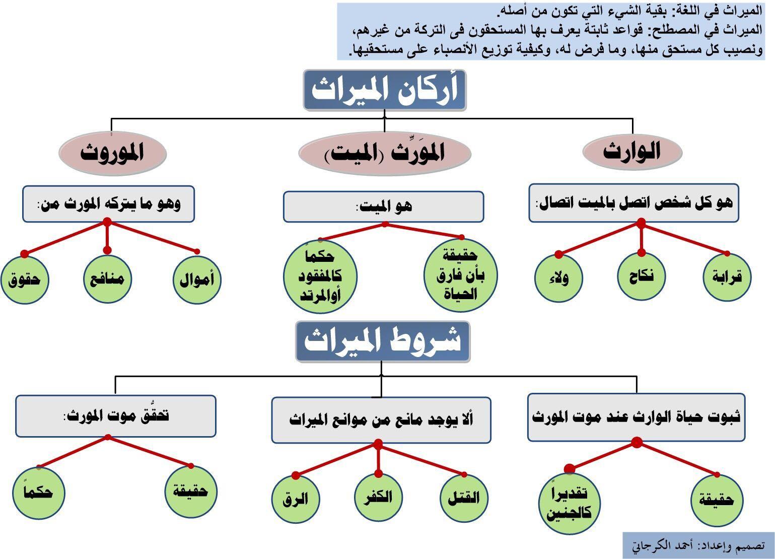 علم المواريث ١ Islam Facts Islamic Quotes Wallpaper Wallpaper Quotes