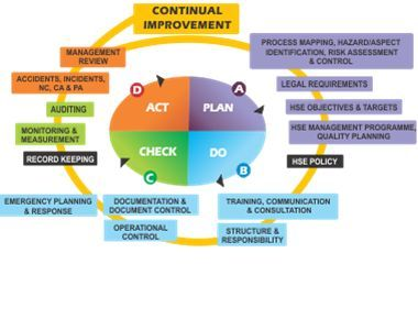 Billedresultat For Plan Do Check Act Environmental Management