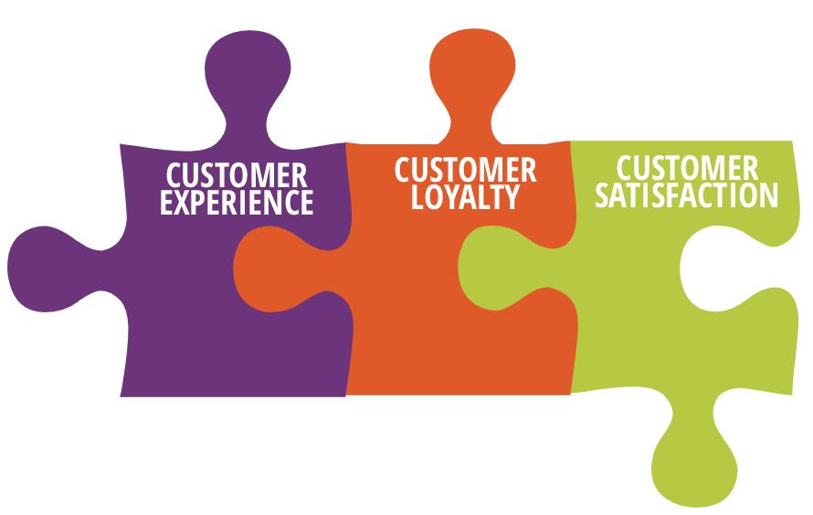 Csi Customer Satisfaction Index Customer Loyalty Customer Experience Customer Satisfaction