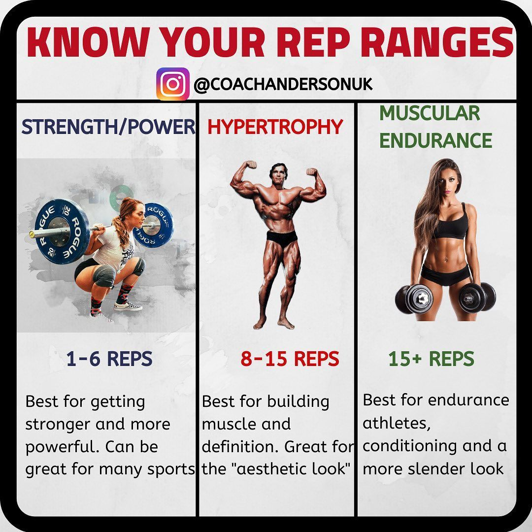 Understanding Rep Ranges Is Important When It Comes To Training Build Muscle Plyometric Workout Exercise