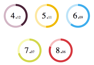 10 Libraries to create circular charts - jQuery By Example
