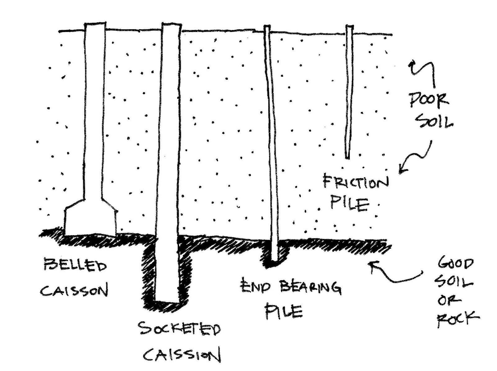 belling caisson Google Search Foundations Pinterest