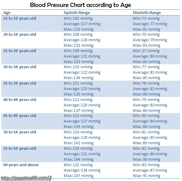 blood pressure according to age chart: Blood pressure according to age chart chart normal blood