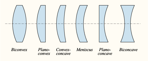 Corrective Lens Wikipedia Positive And Negative Positivity Graphic
