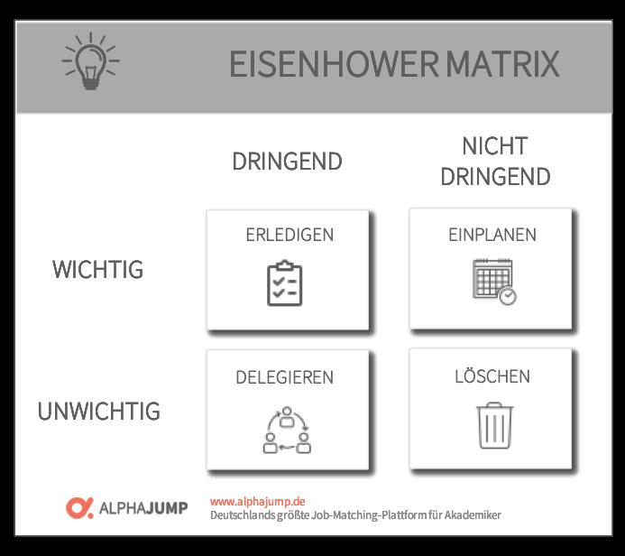 Die Eisenhower Matrix Einfach Erklart Beispiel In 2020 Matrix Zeitmanagement Prinzipien