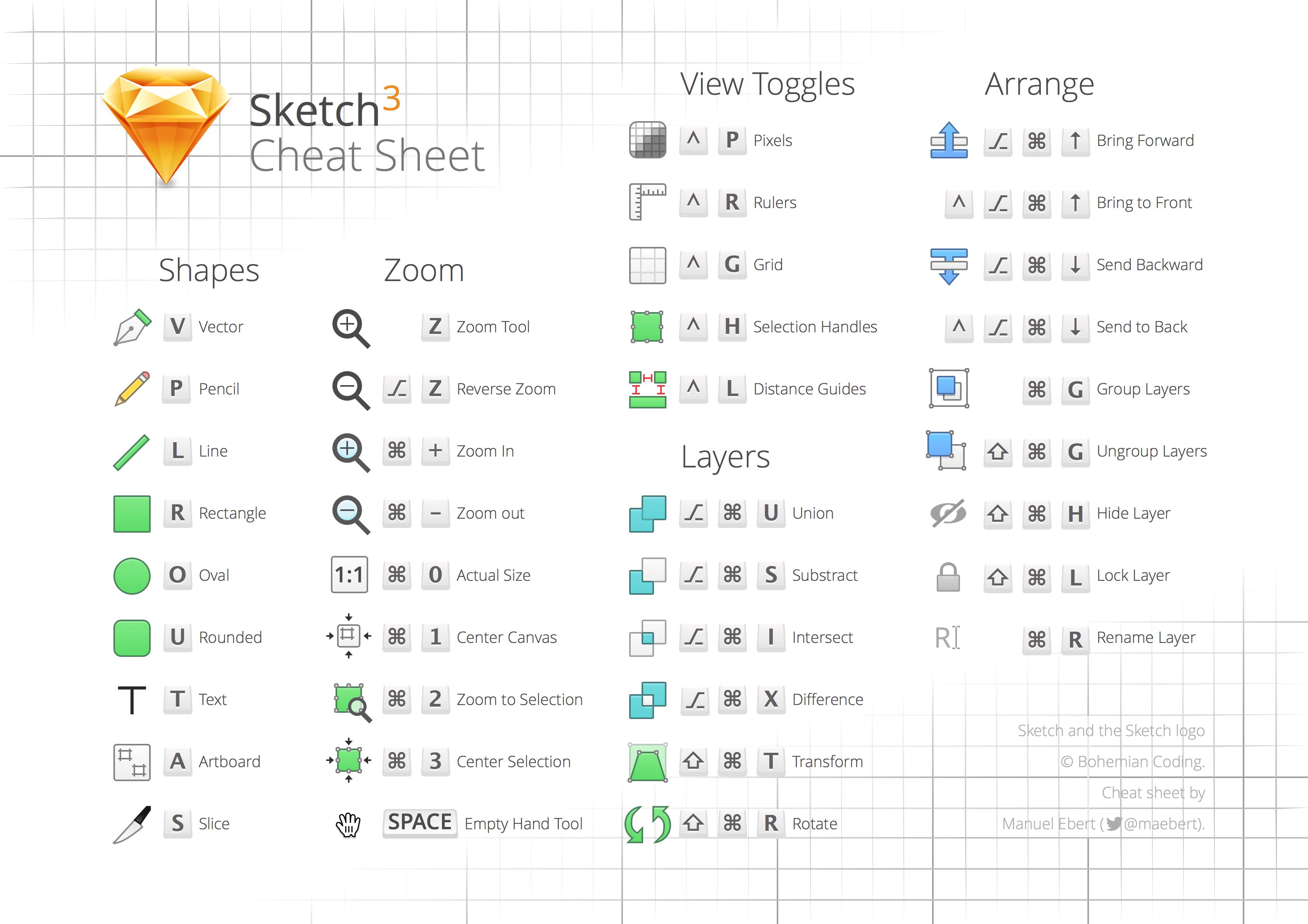 Sketch 3 Keyboard Cheat Sheet Source By Allison Quick Sketch