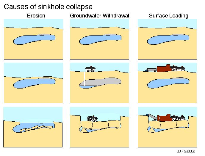 Diagram Of Sinkholes Causes Of Sinkholes Geology Groundwater