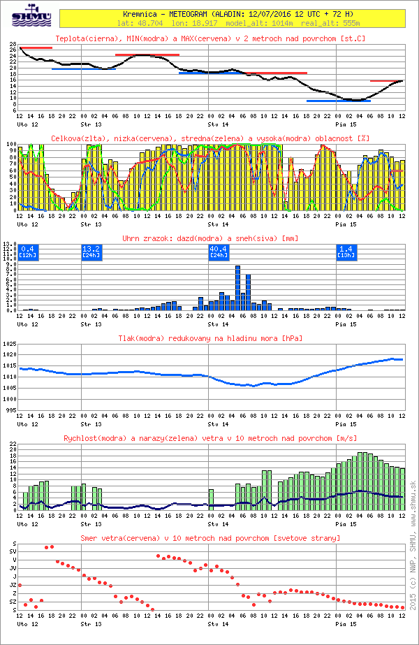 SHMÚ.sk - Meteogram - do 3 dní
