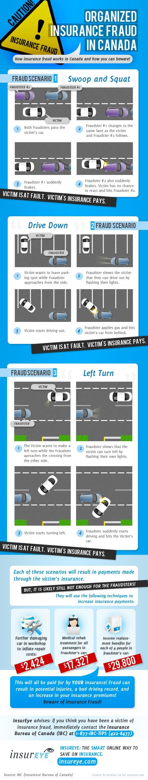 Organized insurance fraud in Canada Car insurance