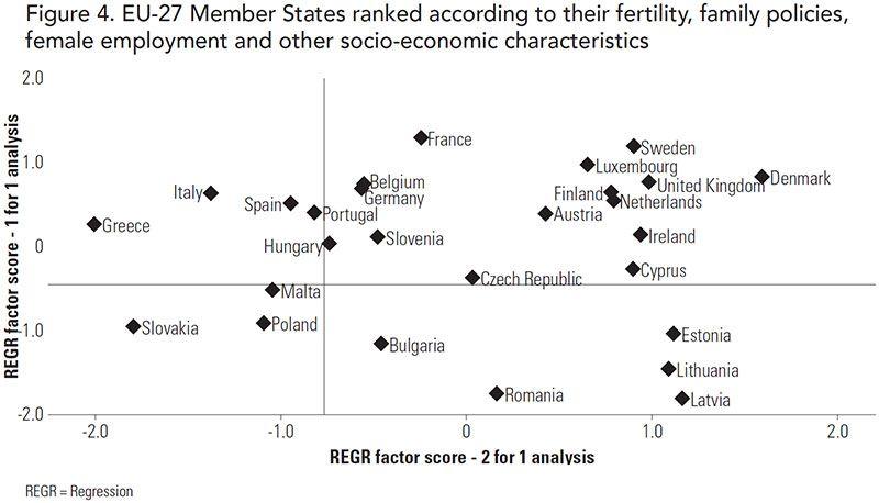 Figure 4 EU-27 Member States ranked according to their fertility