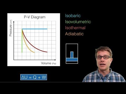 Thermodynamics And P V Diagrams Paul Andersen Explains How The First Law Of Thermodynamics Applies To An Ideal Gas In A Pi Thermodynamics Graphing How To Apply