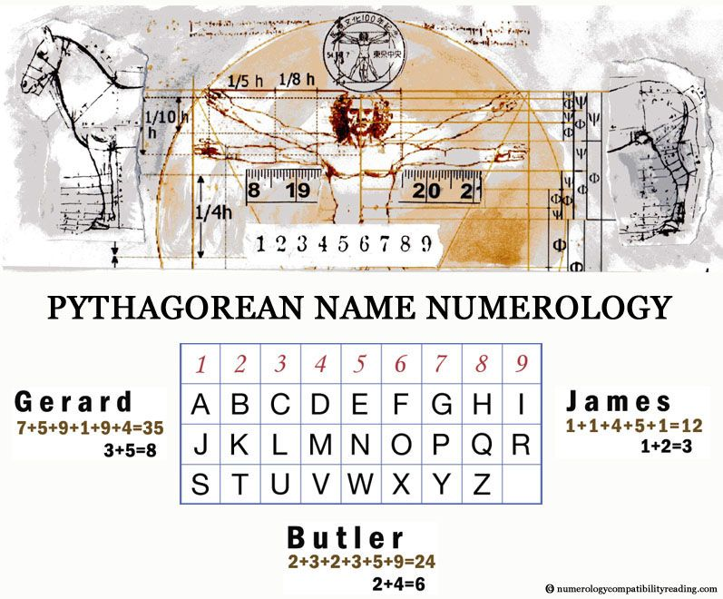 numerology Name numerology calculation plays a major