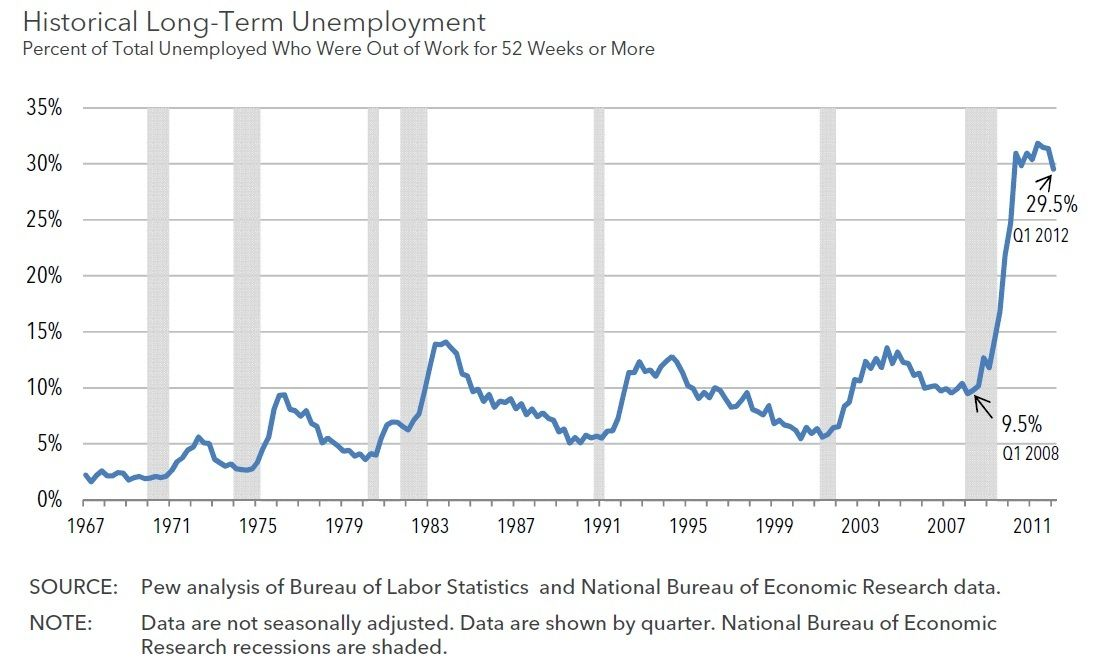 Devastating Graph Reveals ObamaS Unemployment Economy  Politics