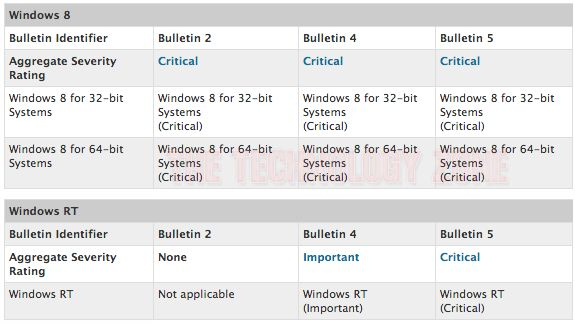 Microsoft Warns Of First Critical Windows 8, RT Security
