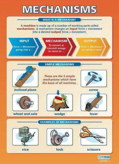 Presentation Techniques | Design Technology Educational Poster ...