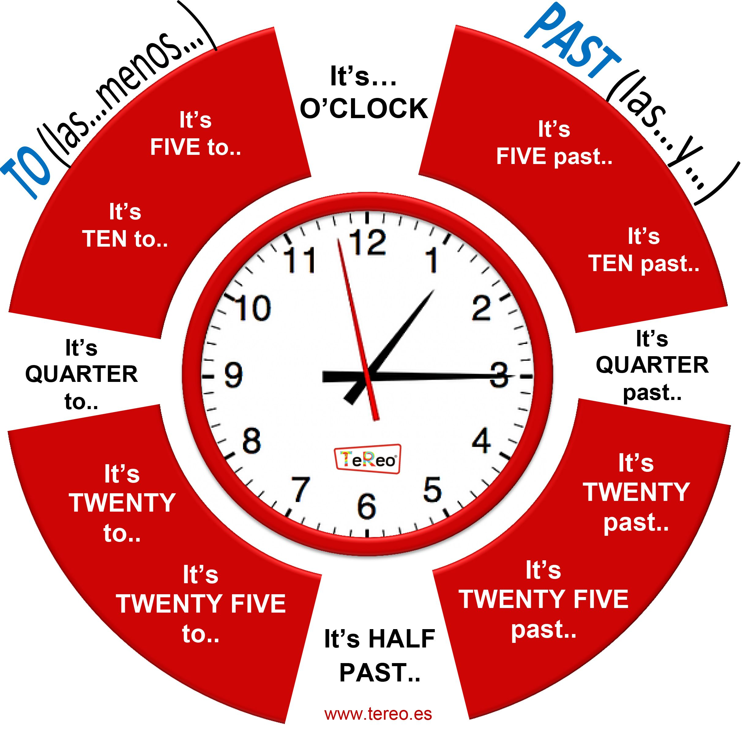 What Time Is It Con Imagenes