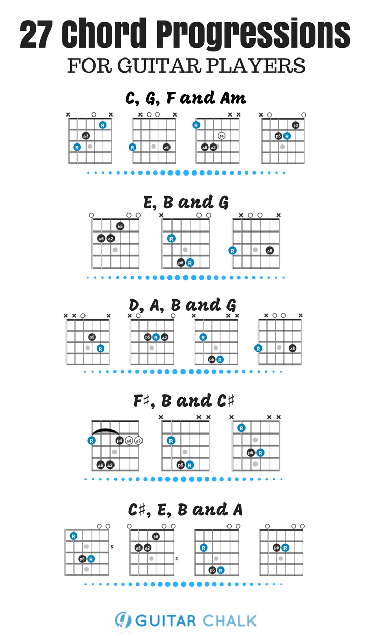 15 chord progressions for guitar players and a beginner rhythm ...