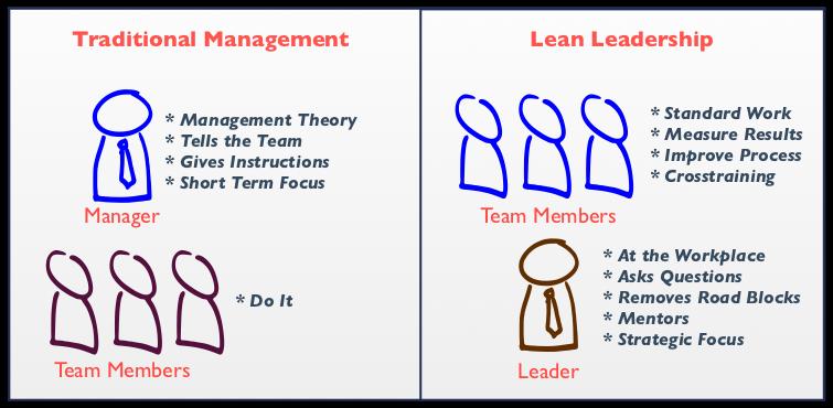 Traditional vs Lean Leadership management