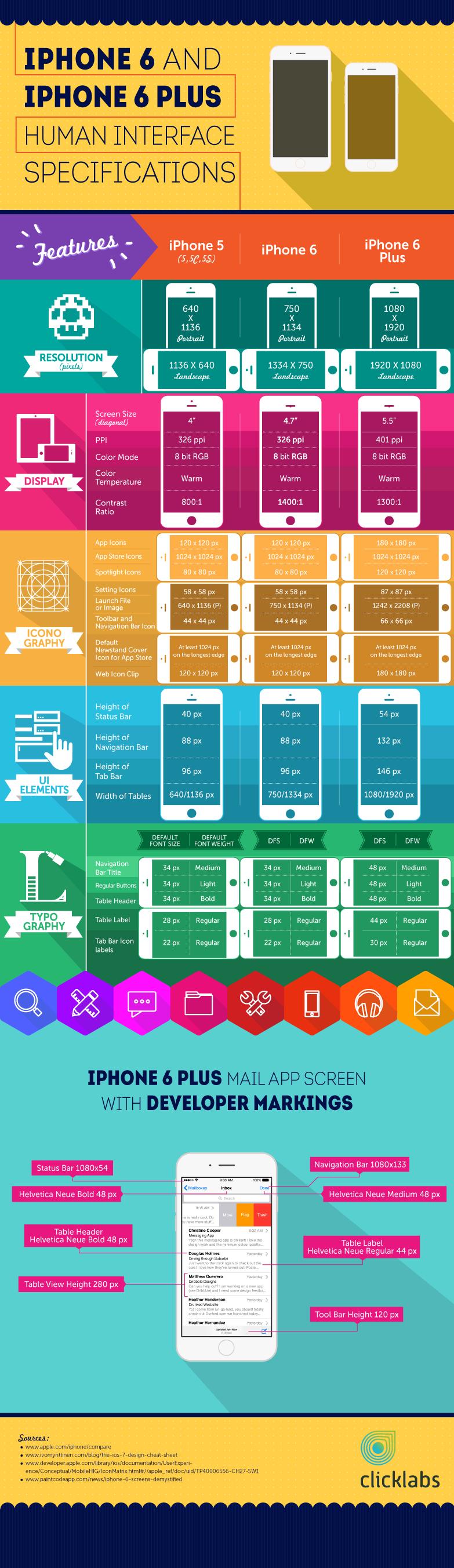 Design Cheat Sheet   Ios design, Infographic, Interactive design