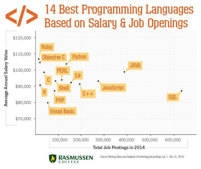 14 Best Programming Languages Based On Earnings Opportunities Programming Languages Computer Programming Language