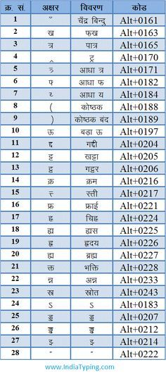 hindi typing alt character code 01 number code keyboard typing rh pinterest com
