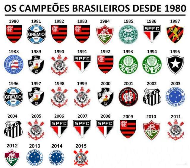 Reservas Do Corinthians Sao Derrotados Palmeiras E Santos Perdem E So O Sao Paulo Ganha Veja Resultados Tabela Paysandu E Remo Fotos De Flamengo Brasileirao