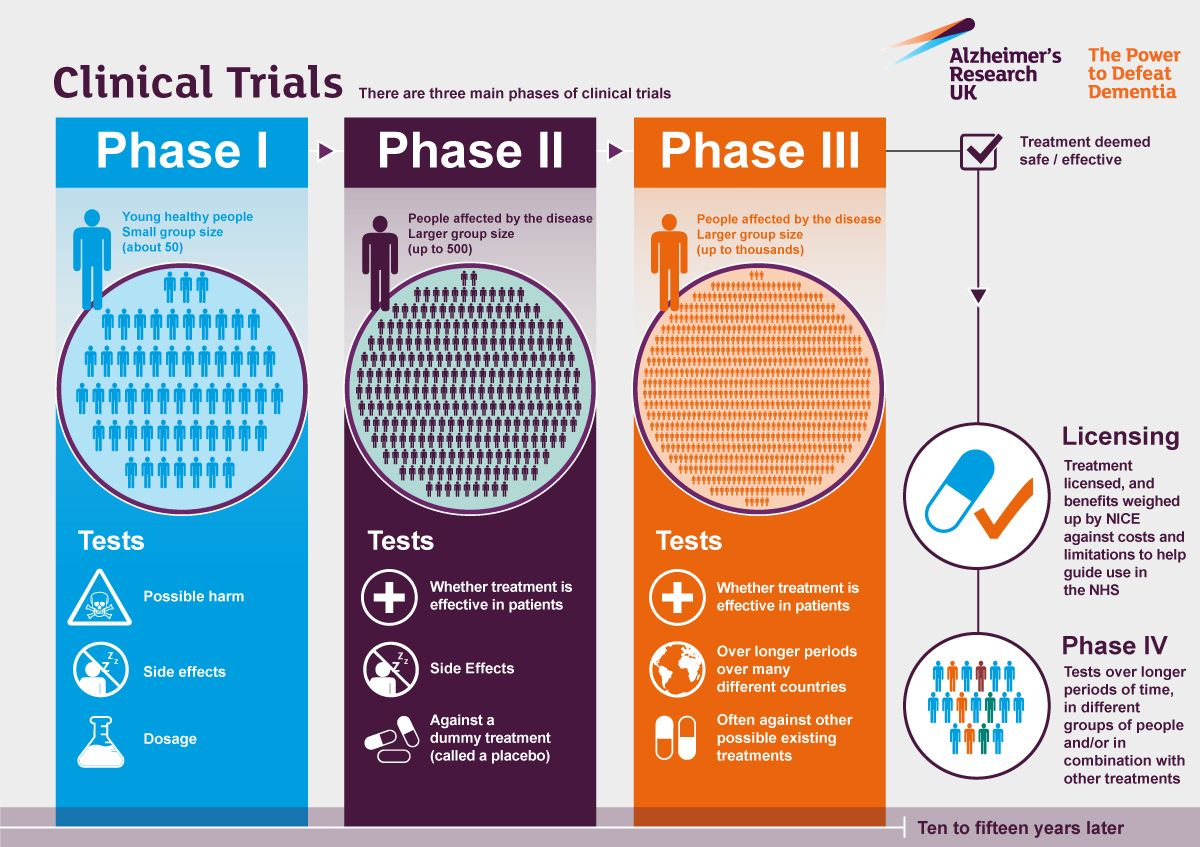 trial objective - Google Search | Clinical Trial ...