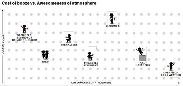 Catty-axis! Cost of Booze vs. Awesomeness of atmosphere! UBC Campus Pubs    From Collyn Chan/The Ubyssey