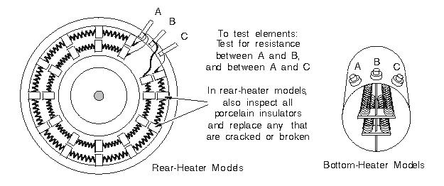 elementos del calentador en una secadora de ropa ge