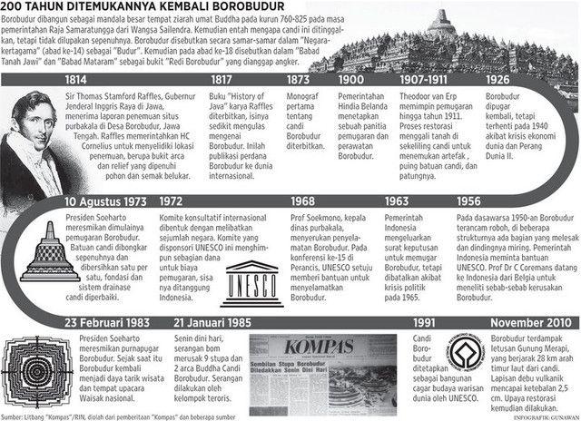 Bicentenial anniversary of Borobudur rediscovery