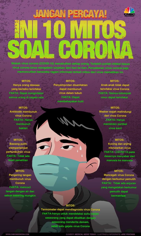 10 Mitos Soal Corona Jangan Percaya Kehidupan Sehat Promosi Kesehatan Sistem Tubuh Manusia