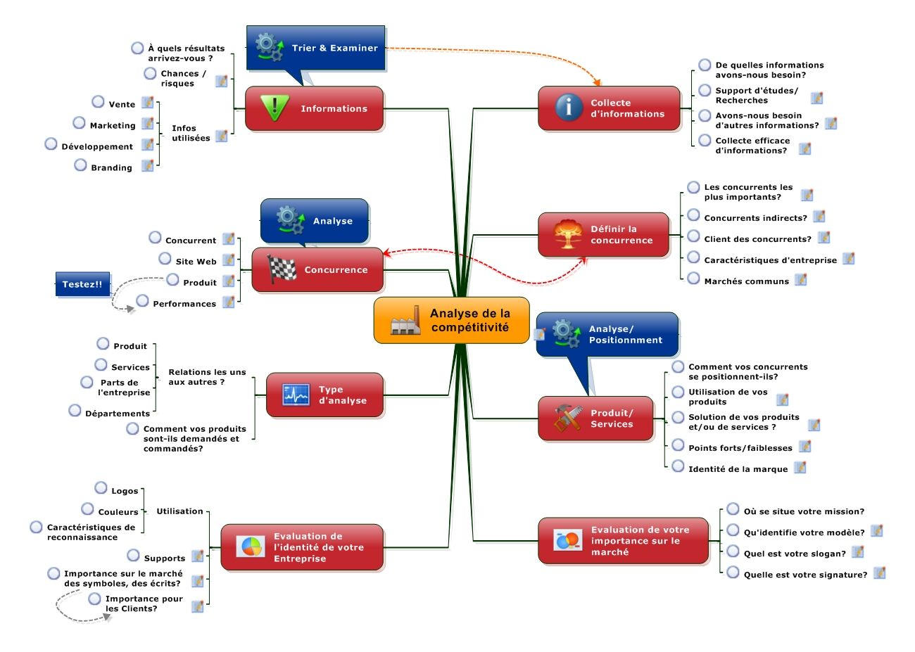 Example Of Mind Map On Management Of Projet Organization