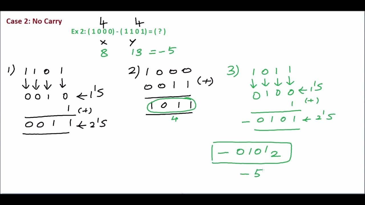 Binary Subtraction Using 2 S Complement Subtraction Complements Binary Adding and subtracting binary numbers