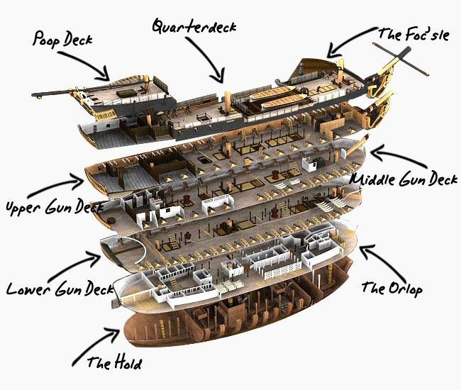 hms victory - Google Search | Over Fathoms Deep | Model sailing ships, Tall ships, Old sailing ships