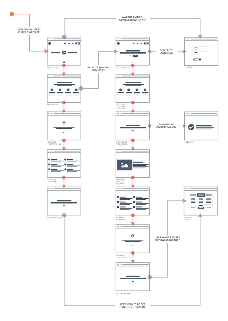 how wixel a software development studio simplifies the ux and ui design process using - Website Flowchart Software