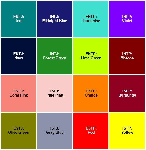 Color Feelings Chart color for each mbti type chart created based on info from http