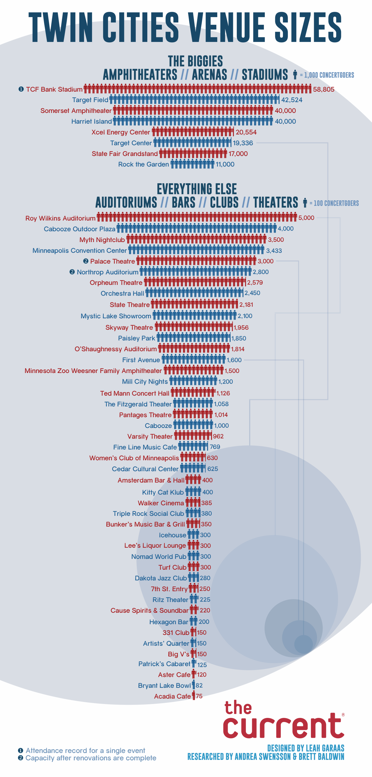 Infographic: Comparing venue sizes in the Twin Cities | Local ...