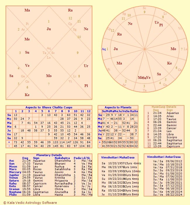 My Birth Chart Leo Sun Pisces Moon Scorpio Ascendant Vedic Astrology
