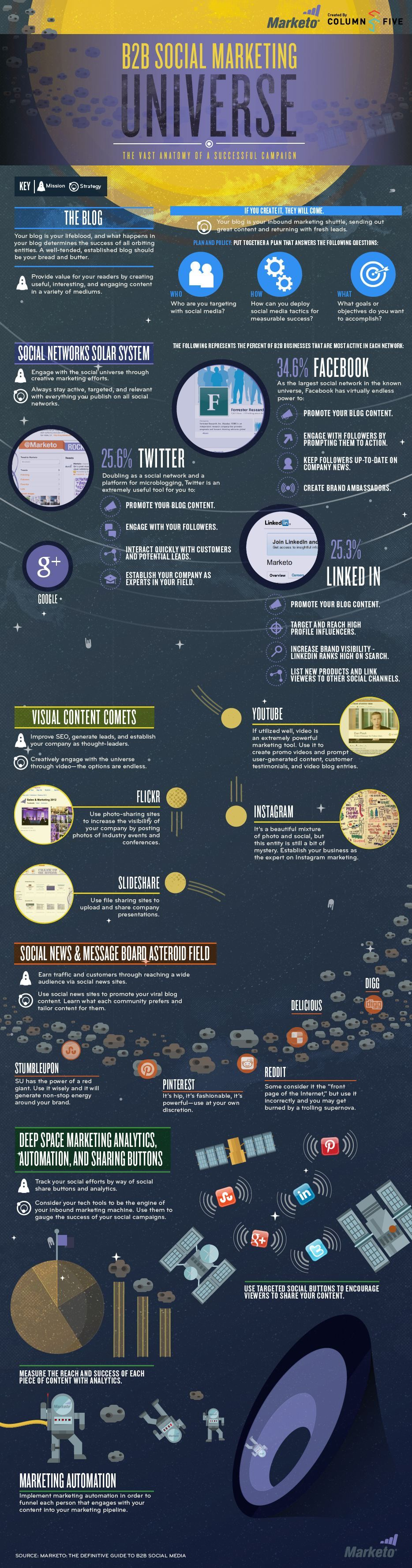 The Key Planets of the Social Media Universe