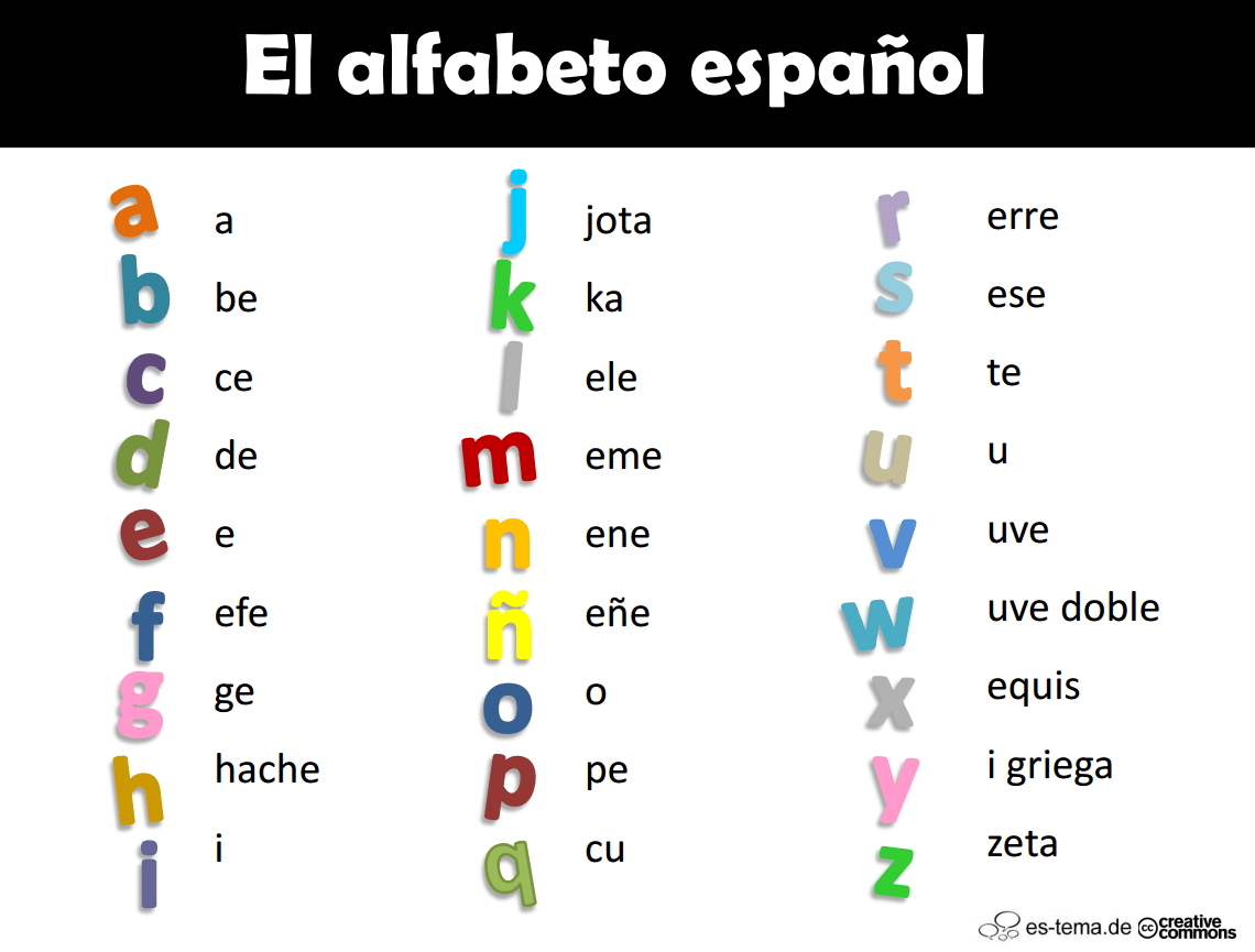 Actividades para aprender el alfabeto español | Teaching ...