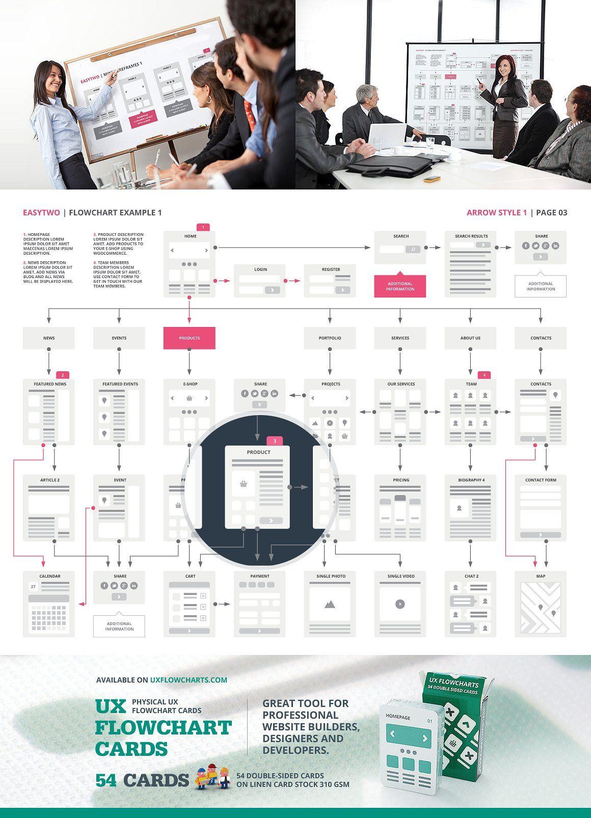 Website flowchart sitemap sketch by ux flowcharts on creativemarket also rh pinterest