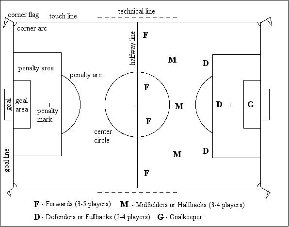 image regarding Printable Soccer Field Layout named Impression thing for -The Football Industry and The Participant Careers