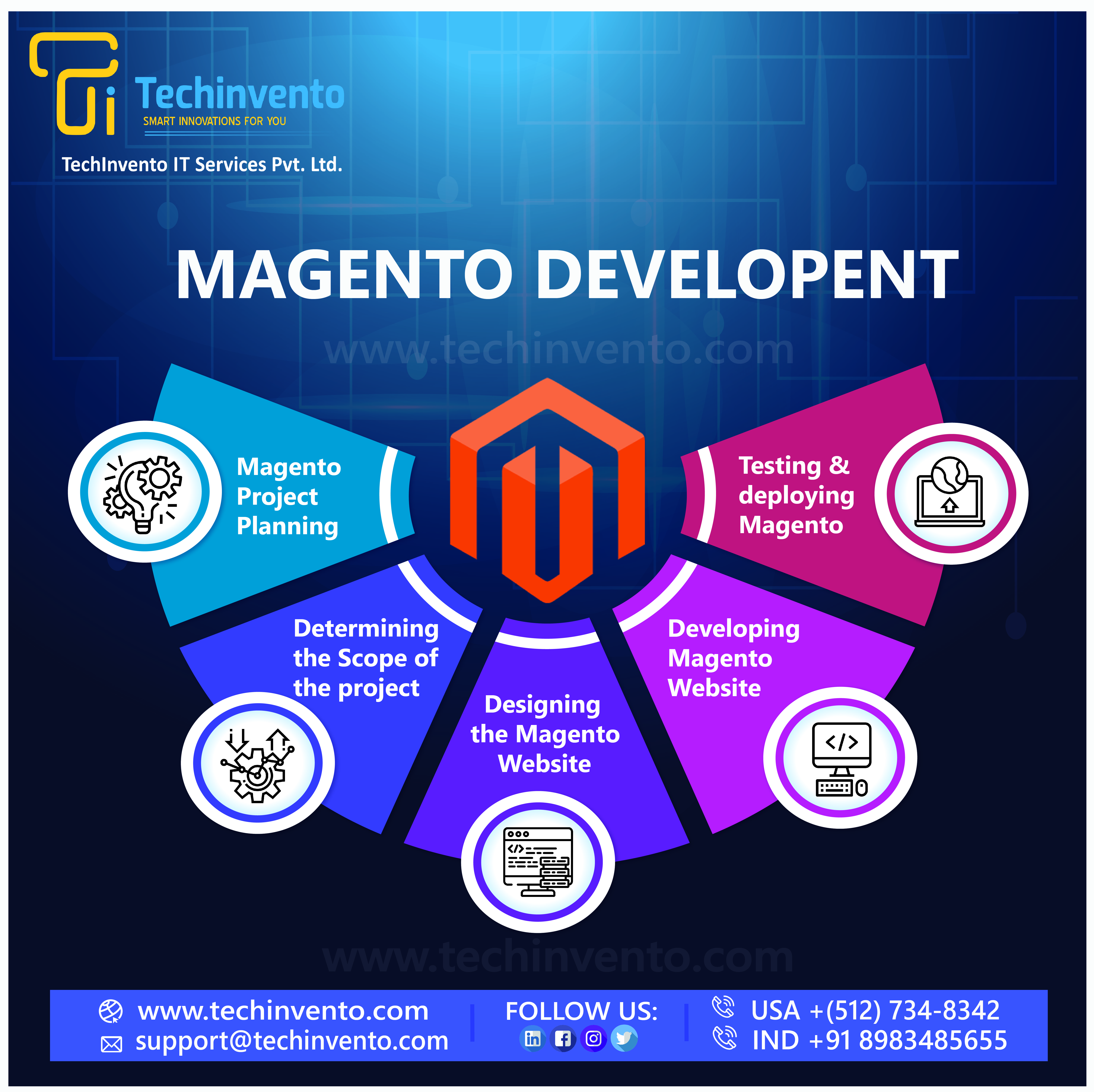 Maximize your online sales with our experienced Magento