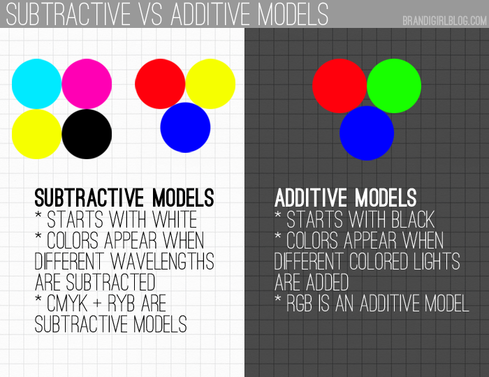 RGB VS CMYK What Is The Difference And Why Do Things Look Different On Screen